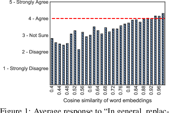 Figure 2 for Reevaluating Adversarial Examples in Natural Language