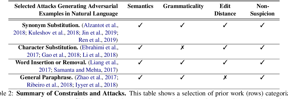 Figure 3 for Reevaluating Adversarial Examples in Natural Language