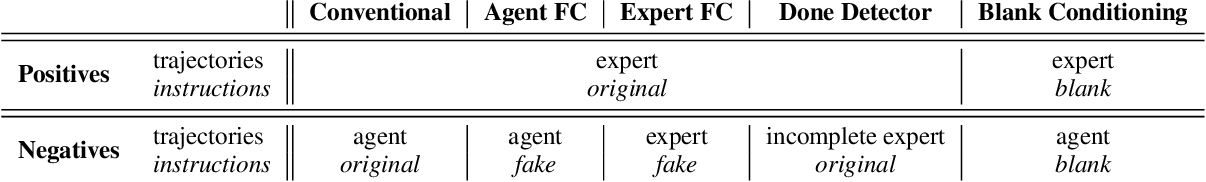 Figure 2 for Combating False Negatives in Adversarial Imitation Learning