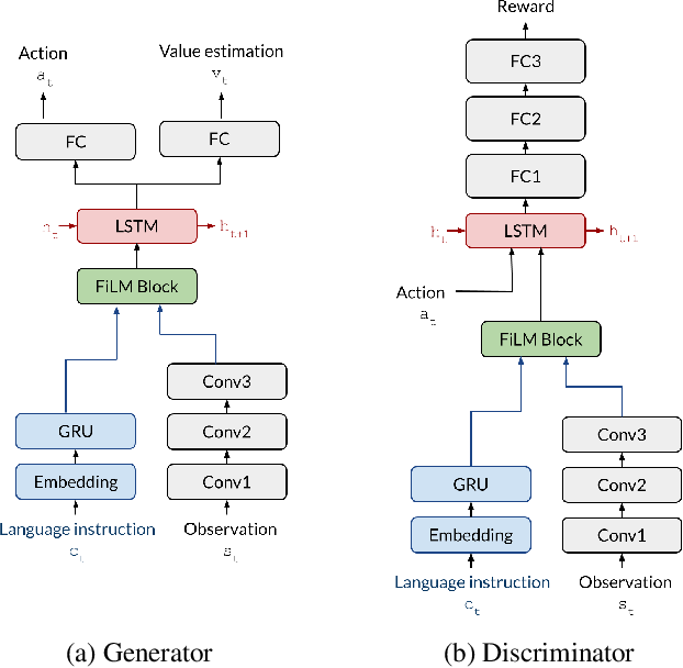 Figure 3 for Combating False Negatives in Adversarial Imitation Learning