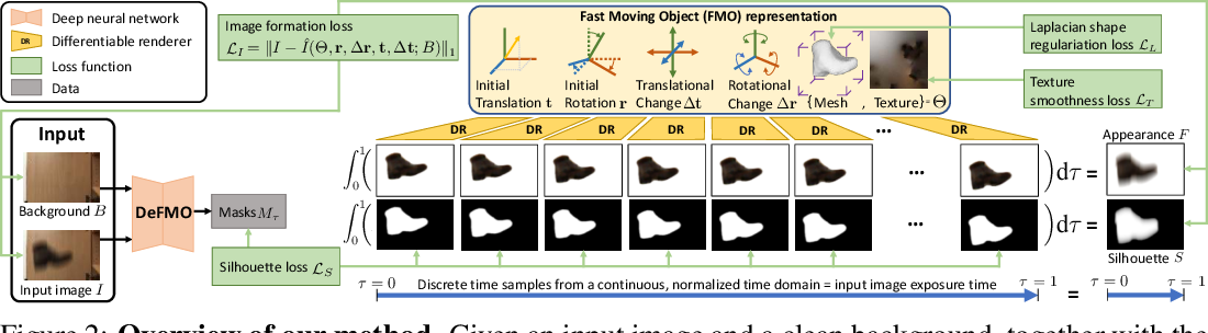 Figure 3 for Shape from Blur: Recovering Textured 3D Shape and Motion of Fast Moving Objects