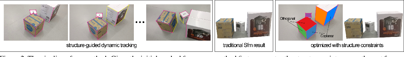 Figure 3 for Recovering 3D Planar Arrangements from Videos