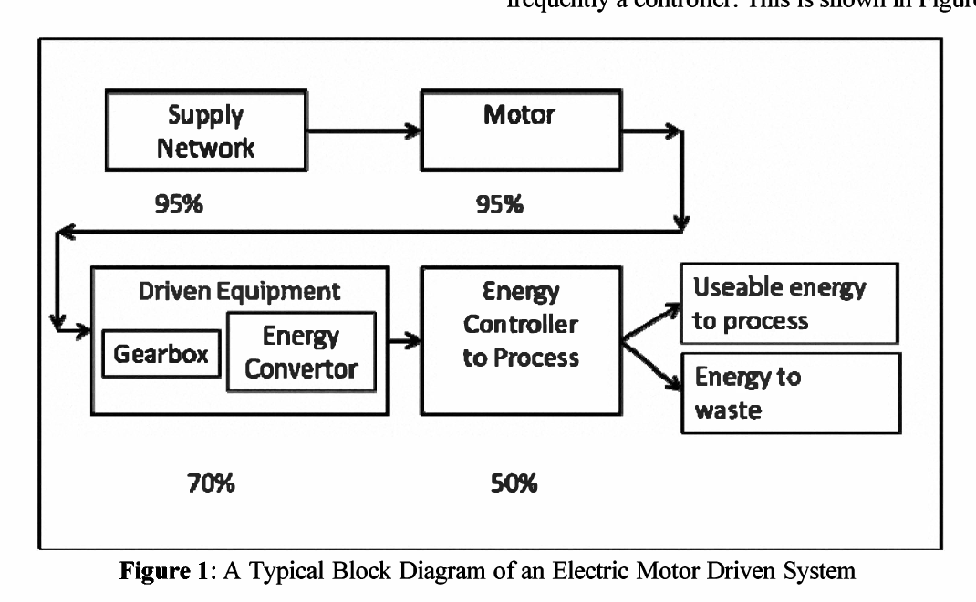 Energy Efficient Motor Block Diagram - Circuit Connection Diagram •