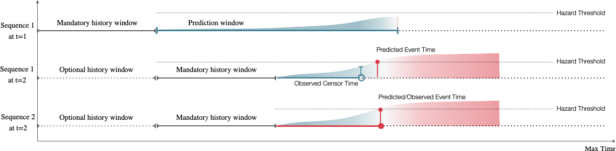 Figure 1 for Dynamic prediction of time to event with survival curves