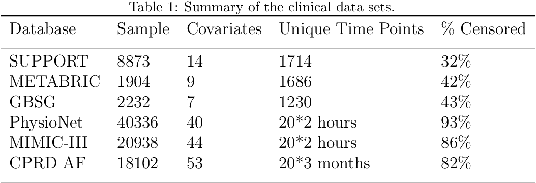 Figure 2 for Dynamic prediction of time to event with survival curves