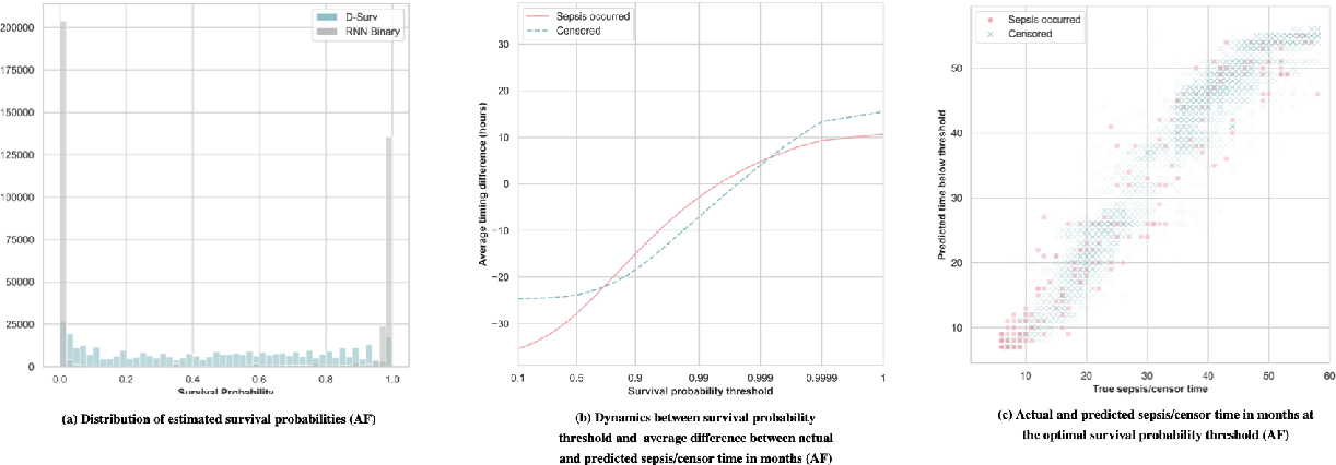 Figure 4 for Dynamic prediction of time to event with survival curves