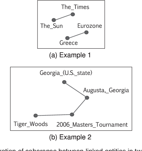 Figure 1 for Pair-Linking for Collective Entity Disambiguation: Two Could Be Better Than All