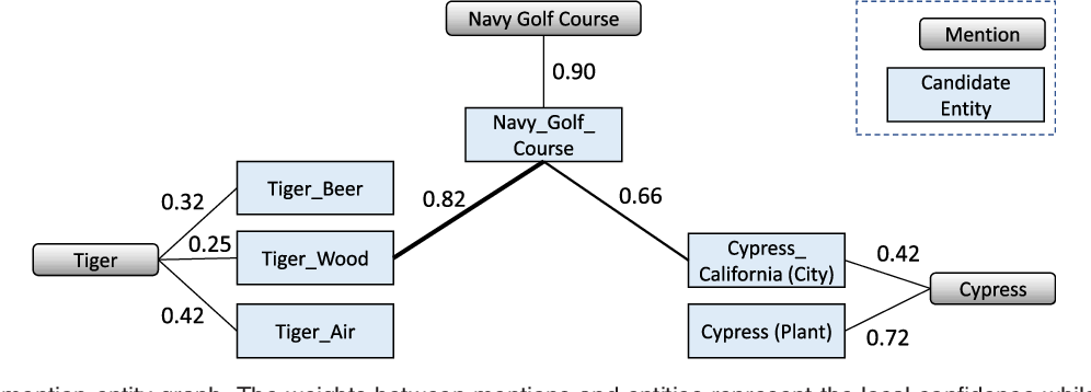Figure 3 for Pair-Linking for Collective Entity Disambiguation: Two Could Be Better Than All