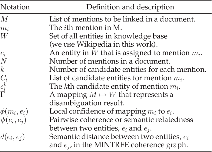 Figure 2 for Pair-Linking for Collective Entity Disambiguation: Two Could Be Better Than All