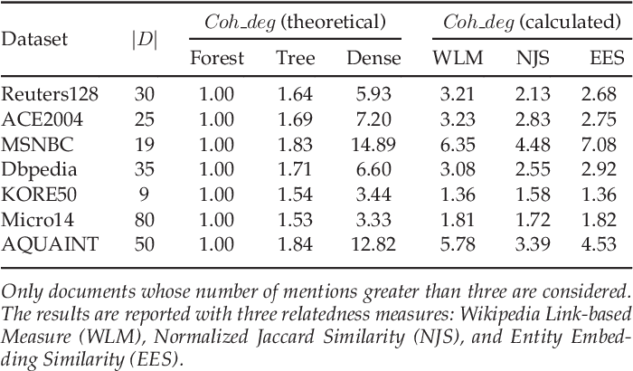 Figure 4 for Pair-Linking for Collective Entity Disambiguation: Two Could Be Better Than All