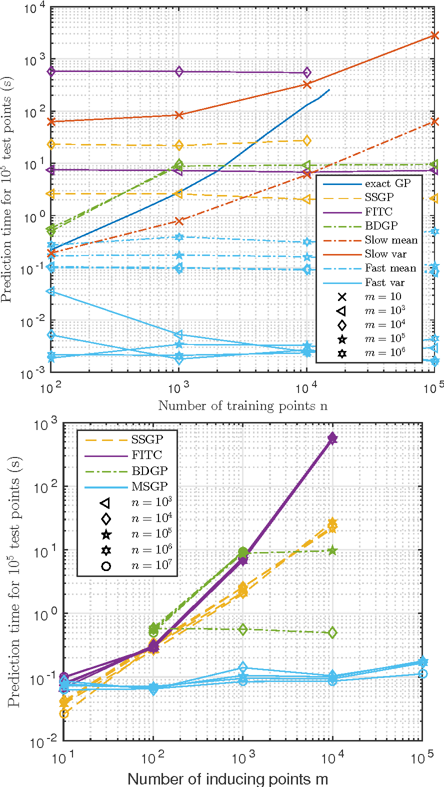 Figure 3 for Thoughts on Massively Scalable Gaussian Processes