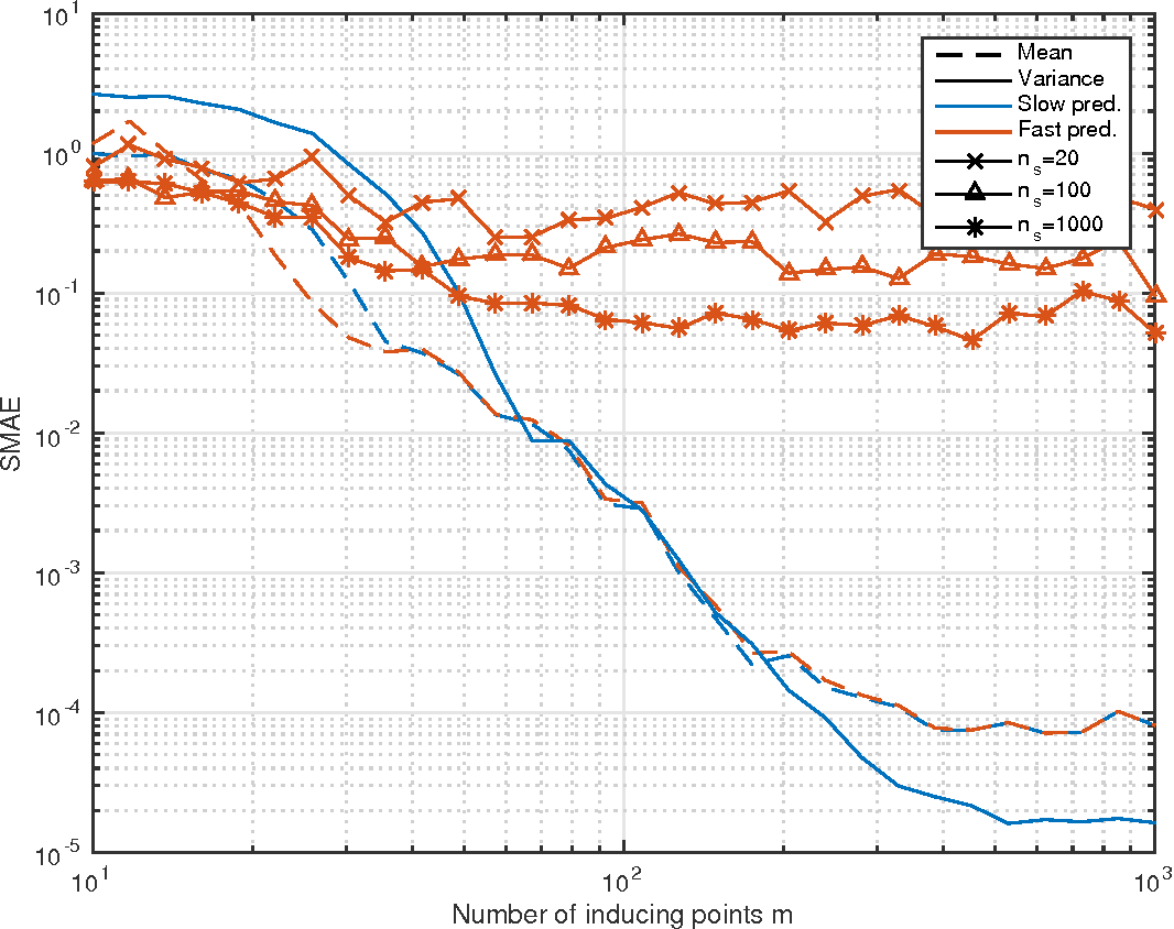 Figure 4 for Thoughts on Massively Scalable Gaussian Processes
