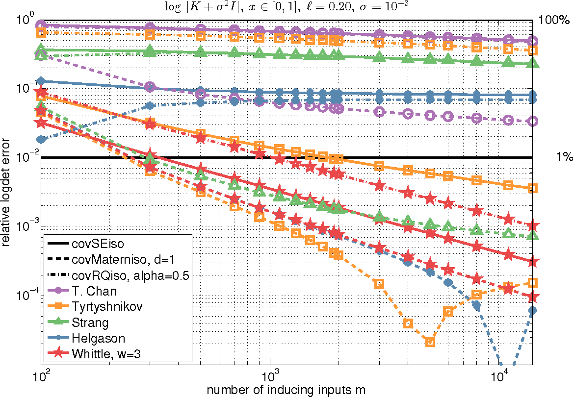 Figure 1 for Thoughts on Massively Scalable Gaussian Processes