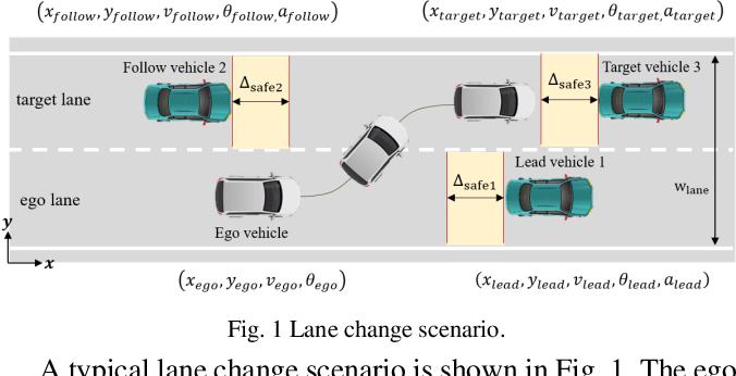 Figure 1 for A Data Driven Approach for Motion Planning of Autonomous Driving Under Complex Scenario