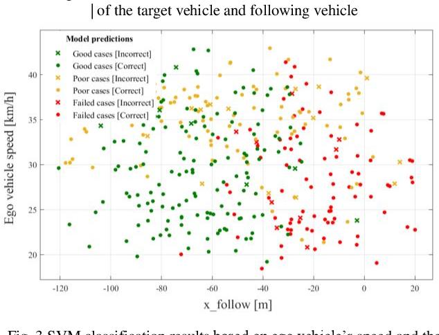 Figure 3 for A Data Driven Approach for Motion Planning of Autonomous Driving Under Complex Scenario