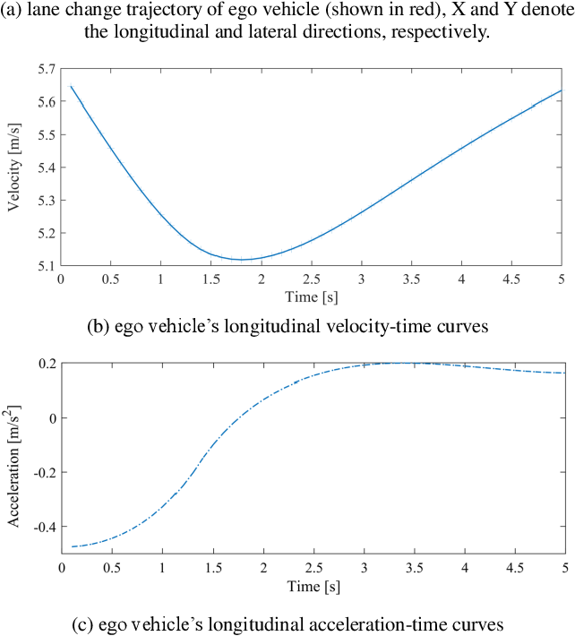 Figure 4 for A Data Driven Approach for Motion Planning of Autonomous Driving Under Complex Scenario