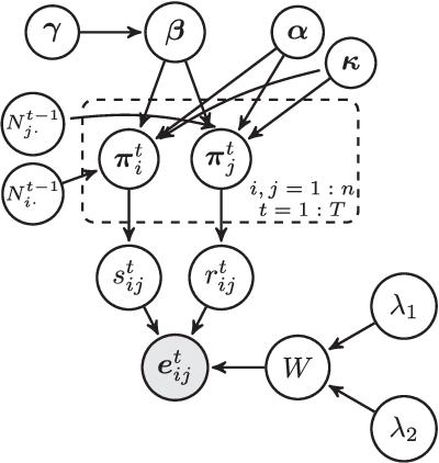 Figure 2 for Dynamic Infinite Mixed-Membership Stochastic Blockmodel