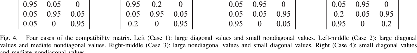 Figure 4 for Dynamic Infinite Mixed-Membership Stochastic Blockmodel