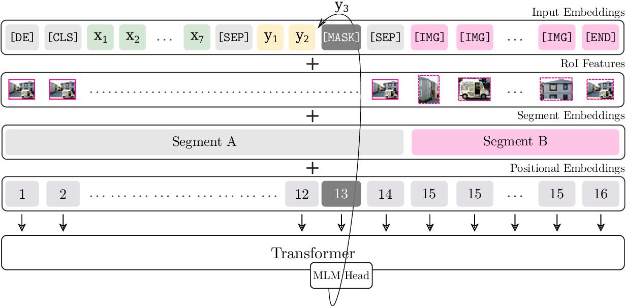 Figure 1 for BERTGEN: Multi-task Generation through BERT