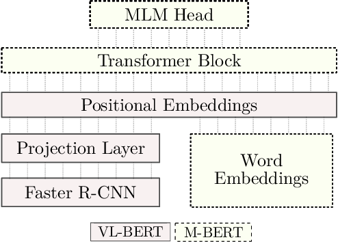 Figure 3 for BERTGEN: Multi-task Generation through BERT