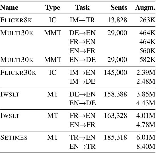 Figure 2 for BERTGEN: Multi-task Generation through BERT