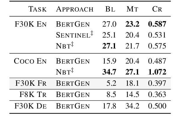 Figure 4 for BERTGEN: Multi-task Generation through BERT