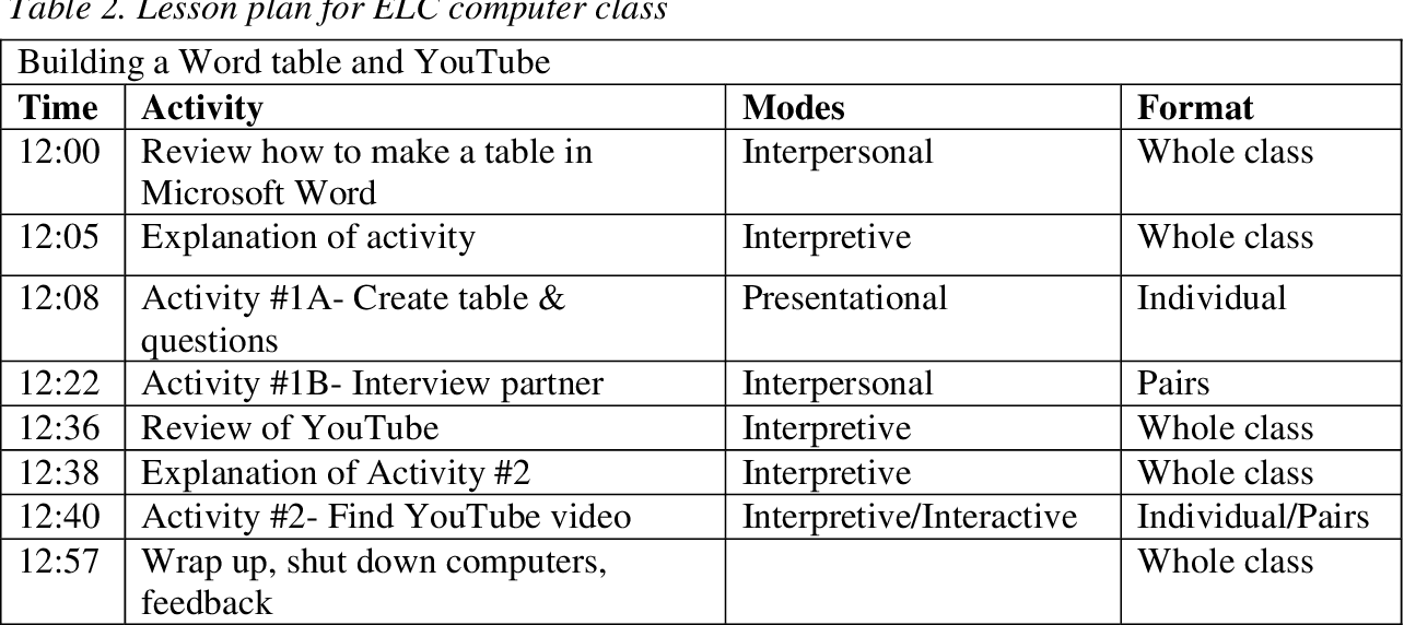 PDF] Meeting Diverse Needs in the Adult ESL Classroom