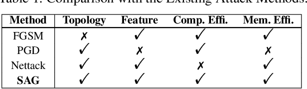 Figure 1 for Scalable Adversarial Attack on Graph Neural Networks with Alternating Direction Method of Multipliers