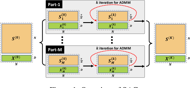 Figure 2 for Scalable Adversarial Attack on Graph Neural Networks with Alternating Direction Method of Multipliers