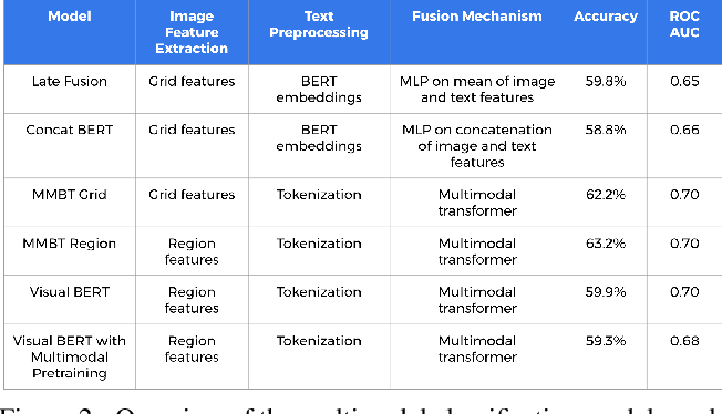 Figure 2 for Adversarial Evaluation of Multimodal Models under Realistic Gray Box Assumption