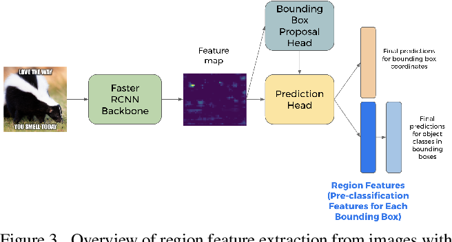 Figure 3 for Adversarial Evaluation of Multimodal Models under Realistic Gray Box Assumption