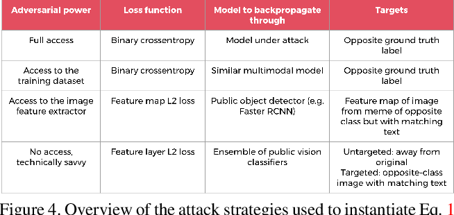 Figure 4 for Adversarial Evaluation of Multimodal Models under Realistic Gray Box Assumption