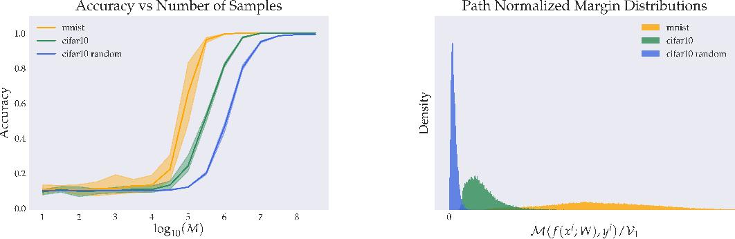 Figure 1 for Global Capacity Measures for Deep ReLU Networks via Path Sampling