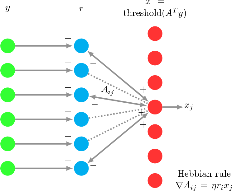 Figure 3 for Provably Accurate Double-Sparse Coding