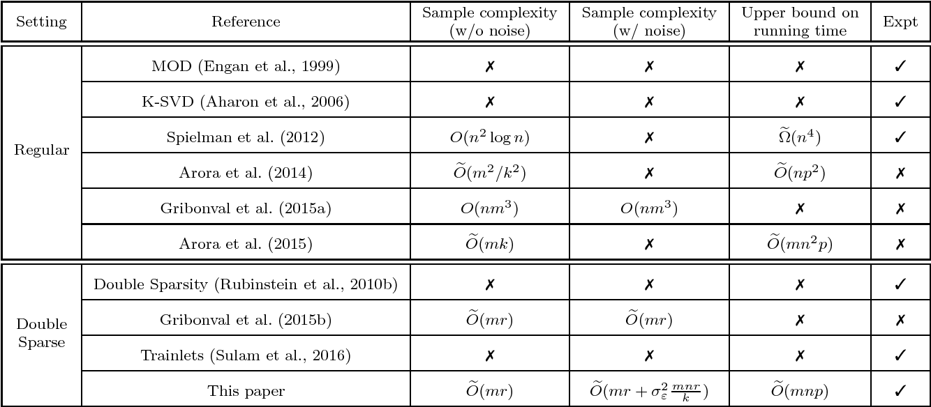 Figure 1 for Provably Accurate Double-Sparse Coding