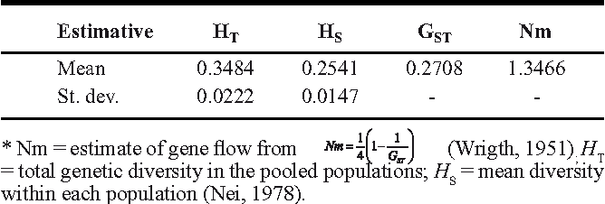 Effect of crop rotation on specialization and genetic