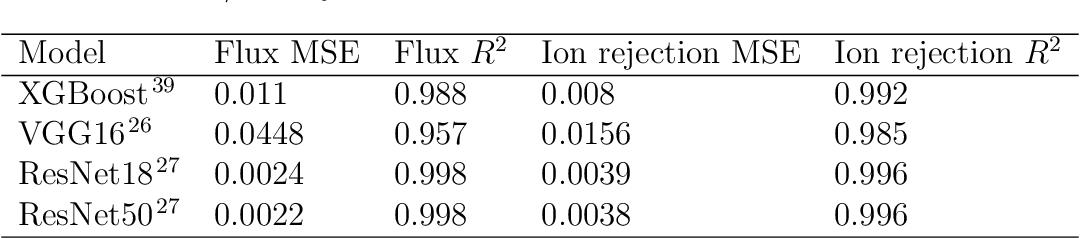 Figure 2 for Deep Reinforcement Learning Optimizes Graphene Nanopores for Efficient Desalination