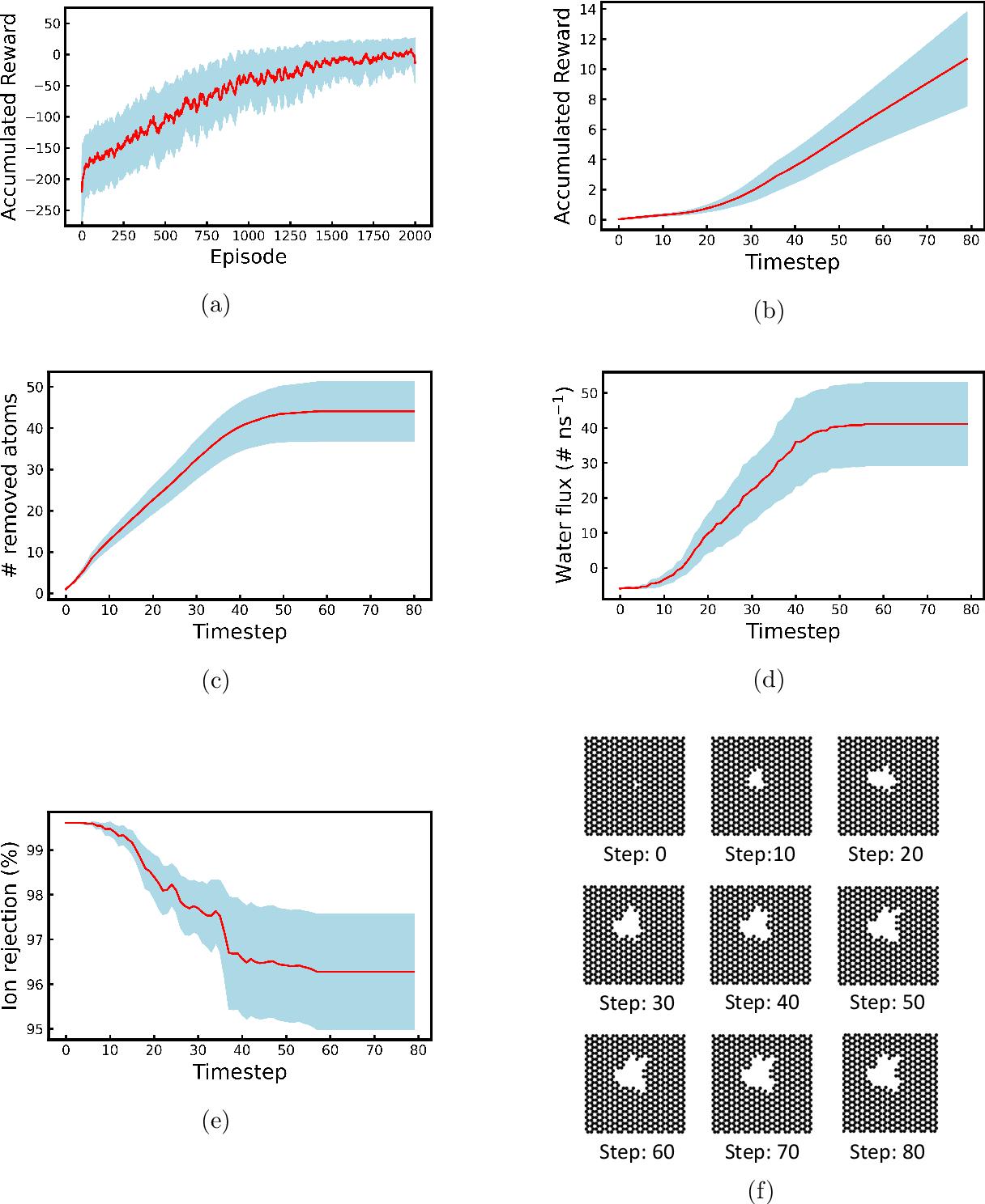 Figure 4 for Deep Reinforcement Learning Optimizes Graphene Nanopores for Efficient Desalination