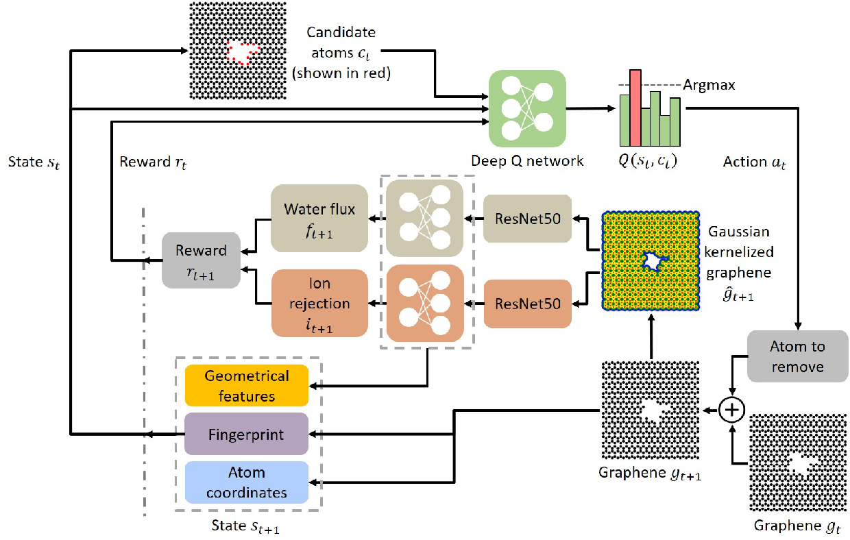 Figure 1 for Deep Reinforcement Learning Optimizes Graphene Nanopores for Efficient Desalination