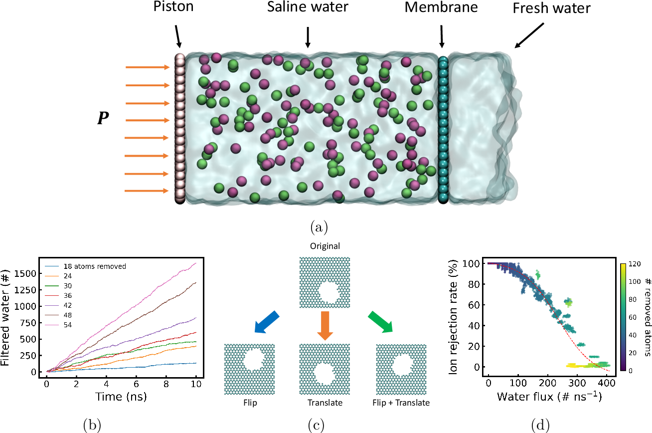 Figure 3 for Deep Reinforcement Learning Optimizes Graphene Nanopores for Efficient Desalination