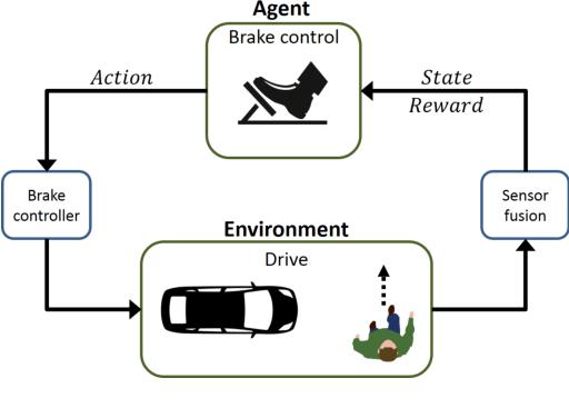 Figure 1 for Autonomous Braking System via Deep Reinforcement Learning