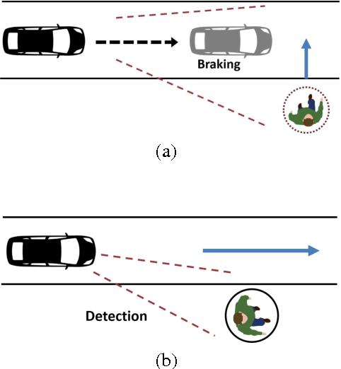 Figure 2 for Autonomous Braking System via Deep Reinforcement Learning
