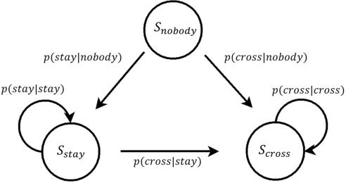 Figure 3 for Autonomous Braking System via Deep Reinforcement Learning