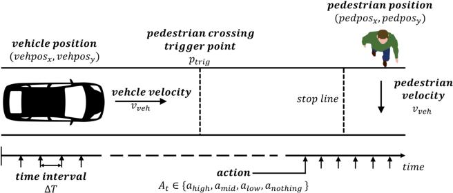 Figure 4 for Autonomous Braking System via Deep Reinforcement Learning