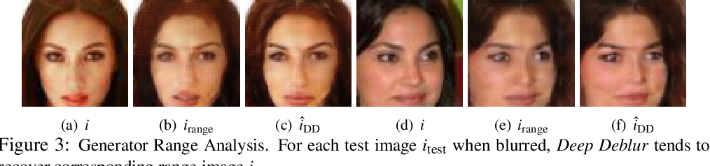 Figure 4 for Blind Image Deconvolution using Pretrained Generative Priors