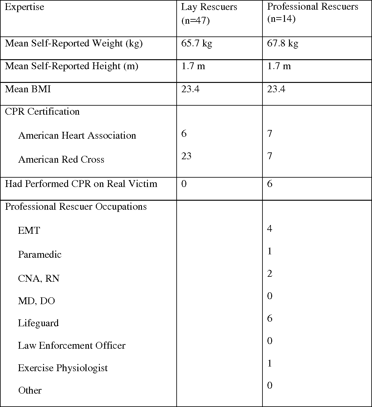 A Comparison Of Fatigue During Cardiocerebral Resuscitation With