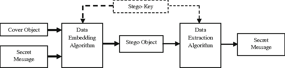 Video steganography a comprehensive review semantic scholar figure 1 ccuart Image collections