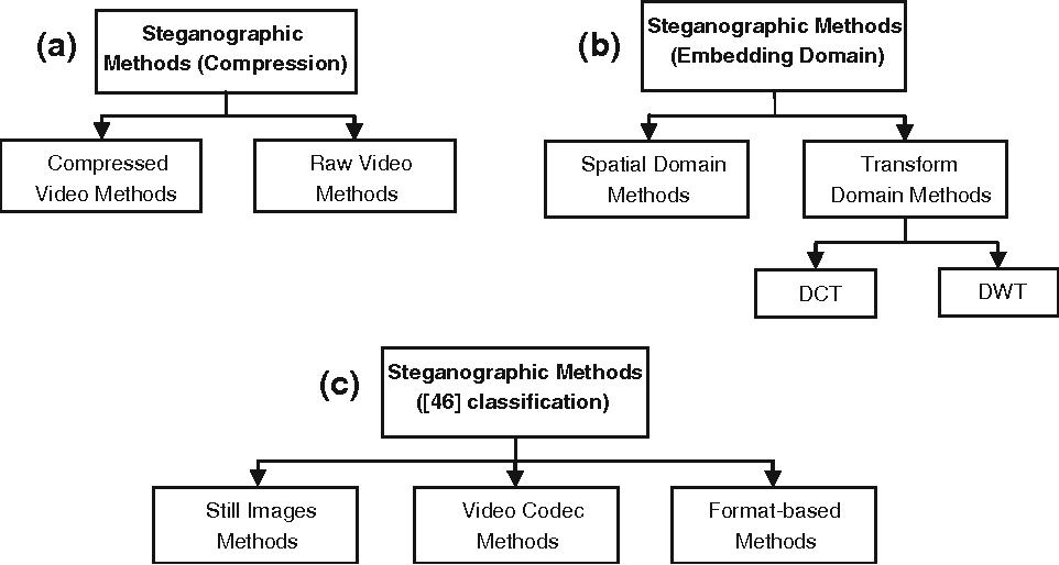 Video steganography a comprehensive review semantic scholar figure 3 ccuart Image collections