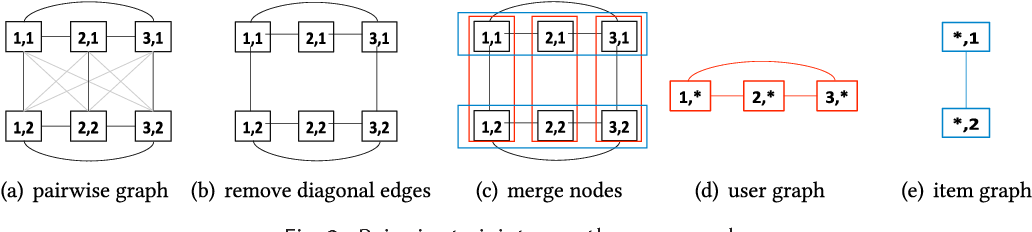 Figure 3 for Semi-supervised Learning Meets Factorization: Learning to Recommend with Chain Graph Model