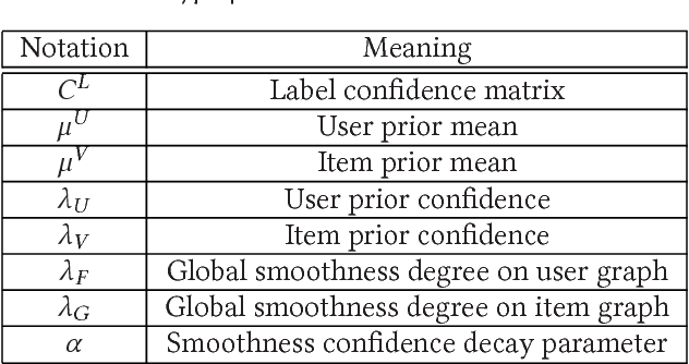 Figure 1 for Semi-supervised Learning Meets Factorization: Learning to Recommend with Chain Graph Model